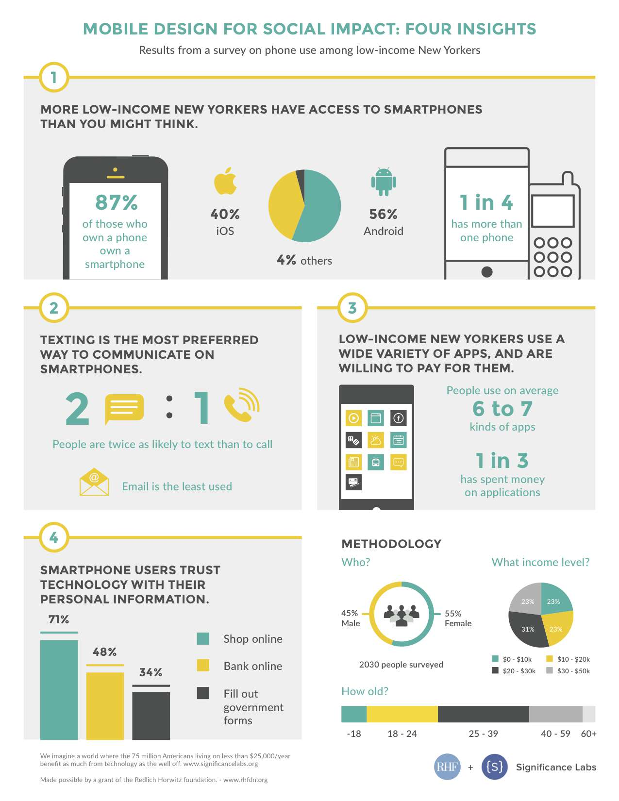 Mobile Design For Social Impact Infographic